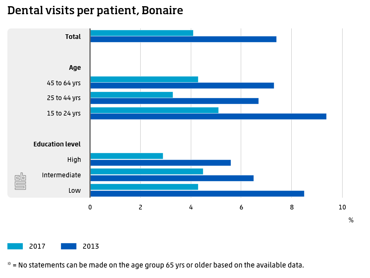 BON DENTAL VISITS PER PATIENT