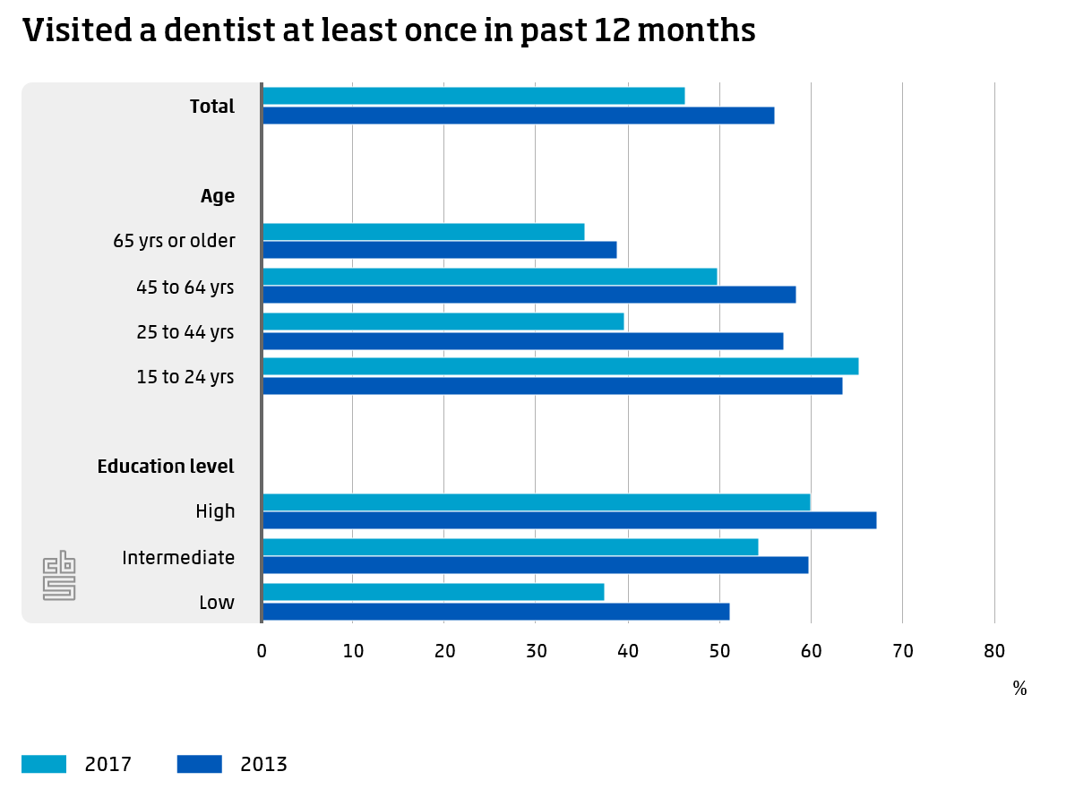 BON VISITED DENTIST AT LEAST ONCE IN PAST 12 MTHS