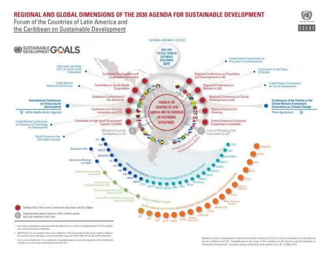 ECLAC's Forum on Sustainable Development in Chile