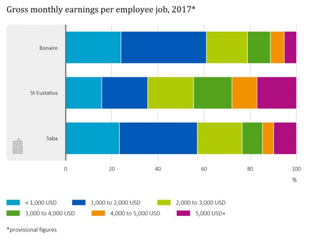 Job wages on Saba and Statia higher than Bonaire in 2017