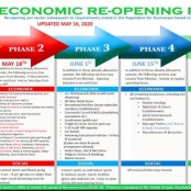 Phase 3 and 4 Economic Reopening Guidelines Available Online