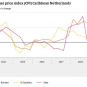 Consumer prices up on Saba down on Statia