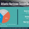 Forecasters predict a near- or above-normal 2018 Atlantic hurricane season